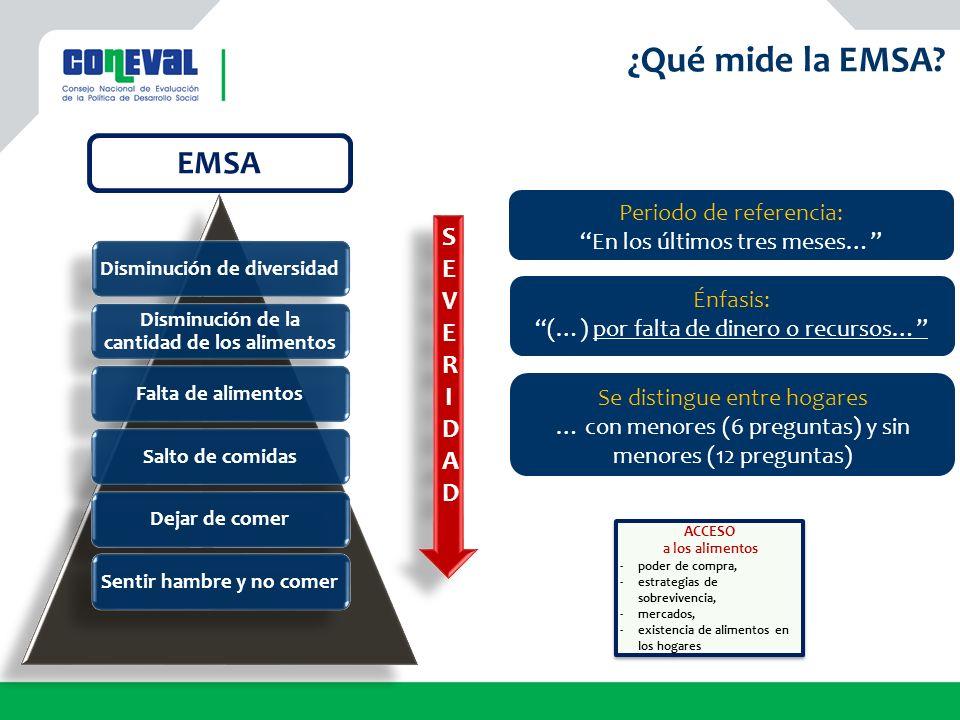 ¿Qué mide la EMSA EMSA SEVERIDAD Periodo de referencia: