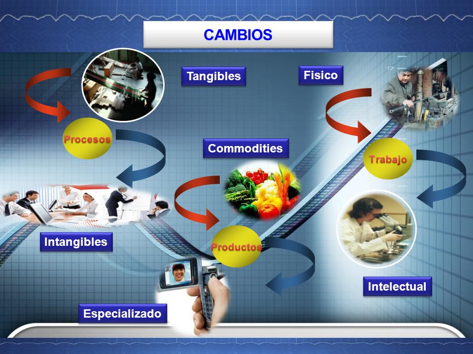 CAMBIOS Tangibles Fisico Commodities Intangibles Intelectual