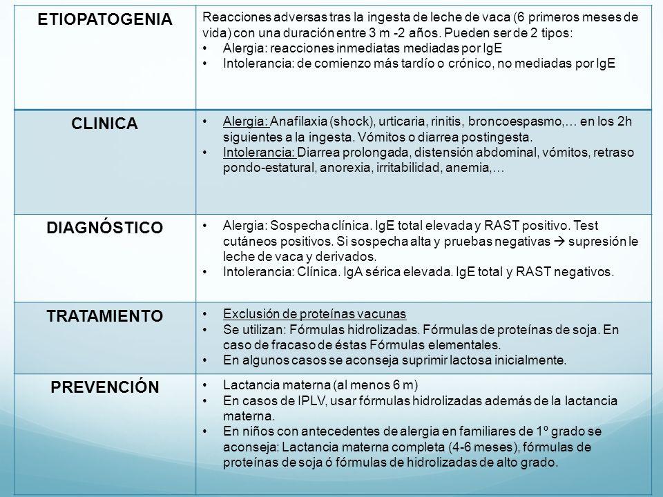 ETIOPATOGENIA CLINICA DIAGNÓSTICO TRATAMIENTO PREVENCIÓN