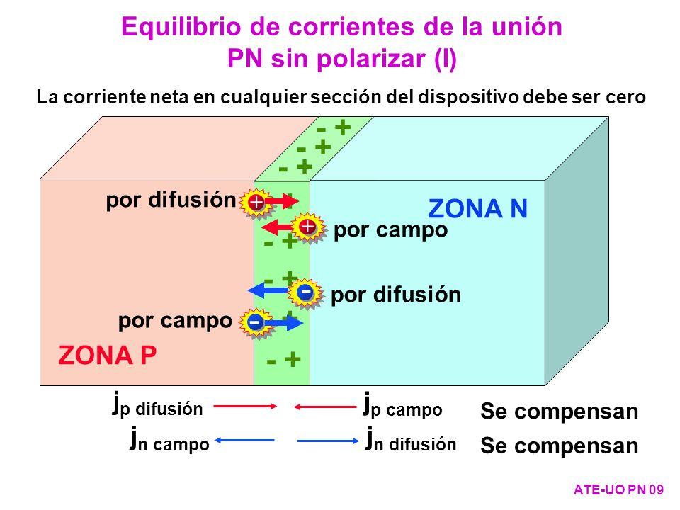 Equilibrio de corrientes de la unión PN sin polarizar (I)
