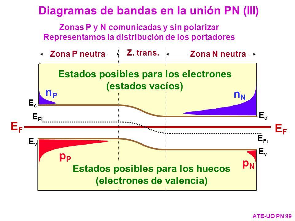 Diagramas de bandas en la unión PN (III)