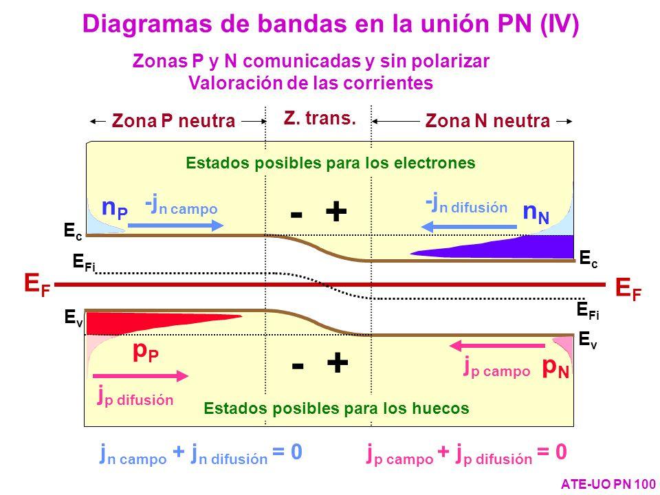 Zonas P y N comunicadas y sin polarizar Valoración de las corrientes