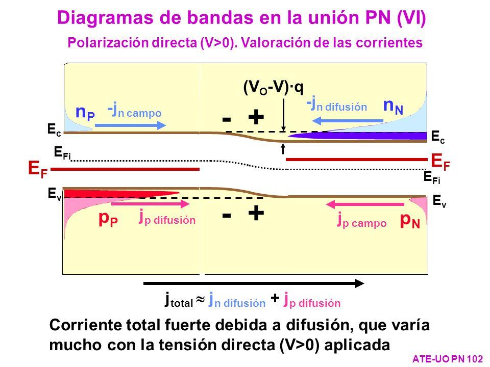 Polarización directa (V>0). Valoración de las corrientes