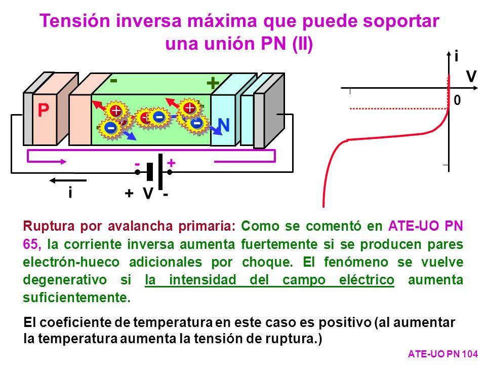 Tensión inversa máxima que puede soportar una unión PN (II)