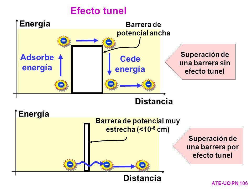 - - - - - - - - - - - - Efecto tunel Energía Adsorbe energía