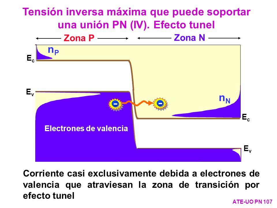 Tensión inversa máxima que puede soportar una unión PN (IV)