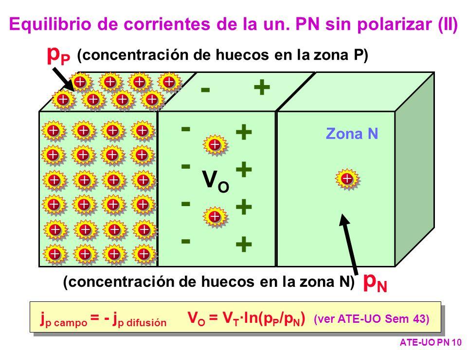 Equilibrio de corrientes de la un. PN sin polarizar (II)