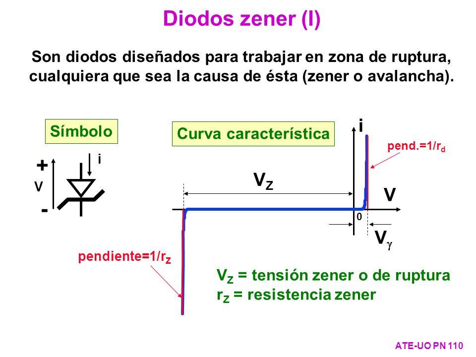 Diodos zener (I) + - VZ V