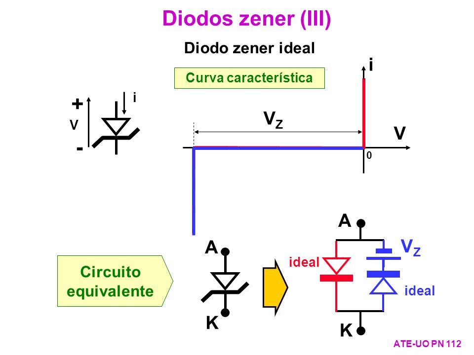 Diodos zener (III) + - i VZ V A A VZ K K Diodo zener ideal