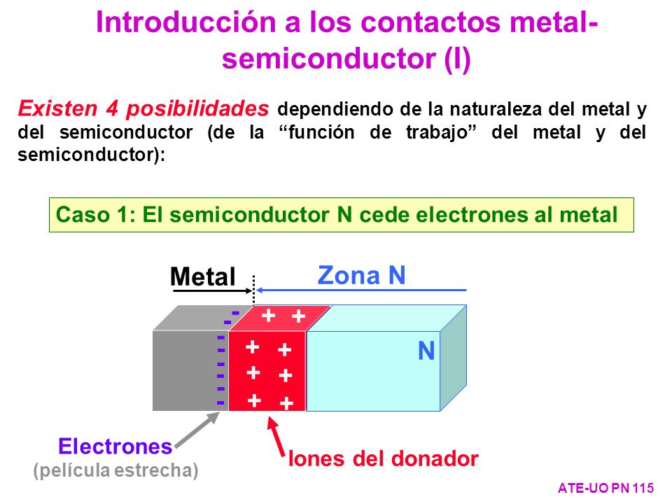 Introducción a los contactos metal-semiconductor (I)