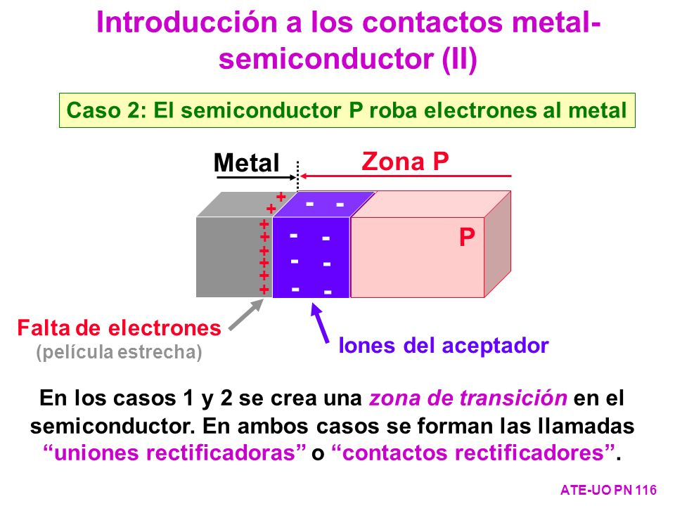 Introducción a los contactos metal-semiconductor (II)
