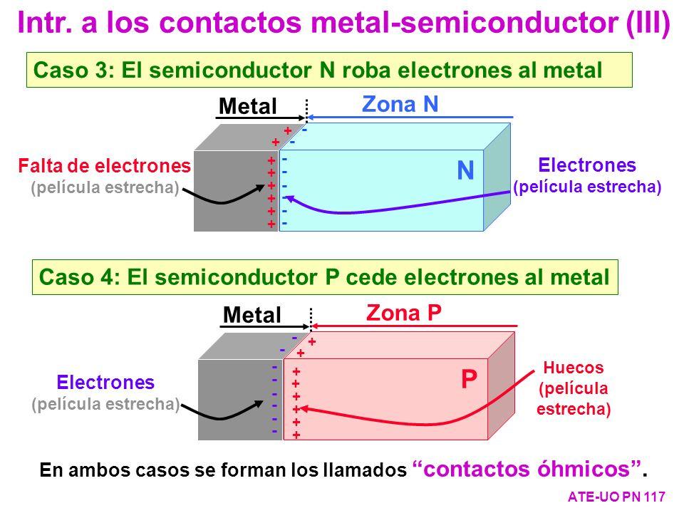 Intr. a los contactos metal-semiconductor (III)