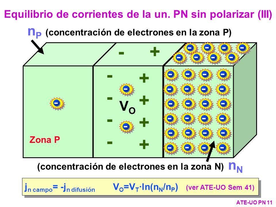 Equilibrio de corrientes de la un. PN sin polarizar (III)