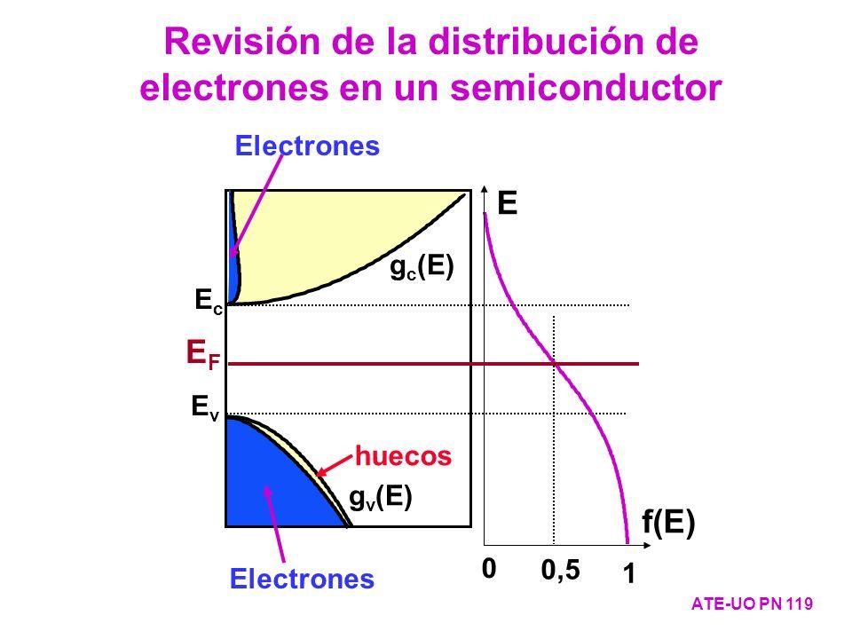 Revisión de la distribución de electrones en un semiconductor
