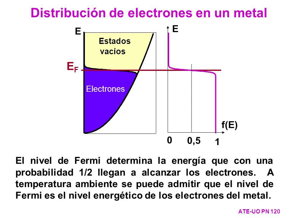 Distribución de electrones en un metal