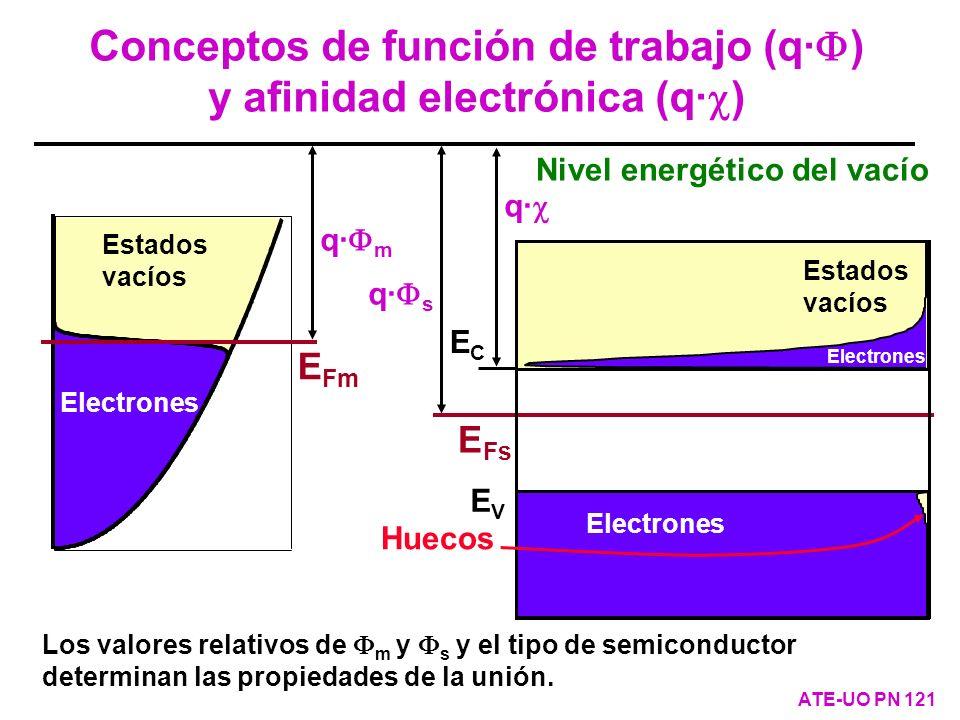 Conceptos de función de trabajo (q·F) y afinidad electrónica (q·c)