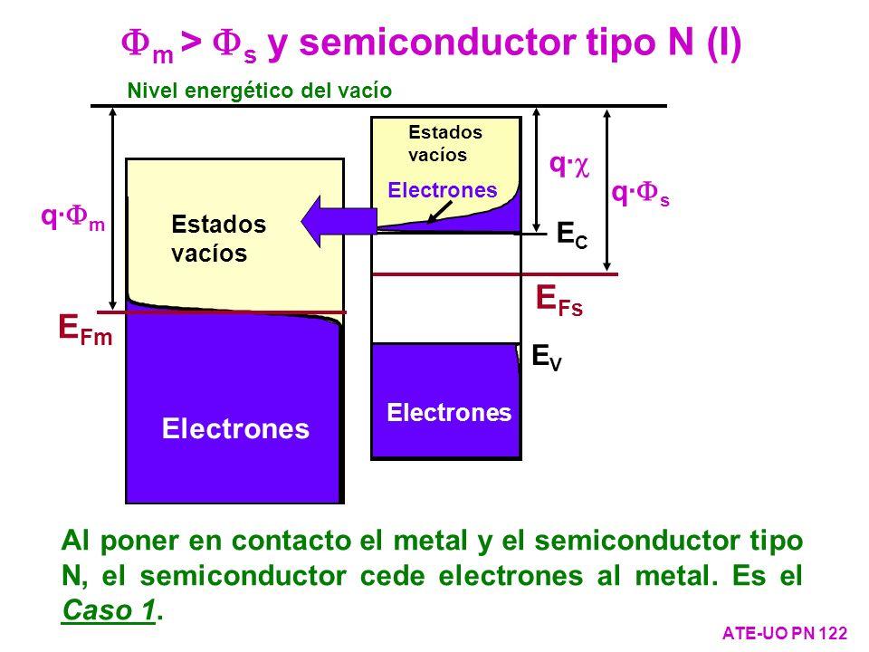 Fm > Fs y semiconductor tipo N (I)