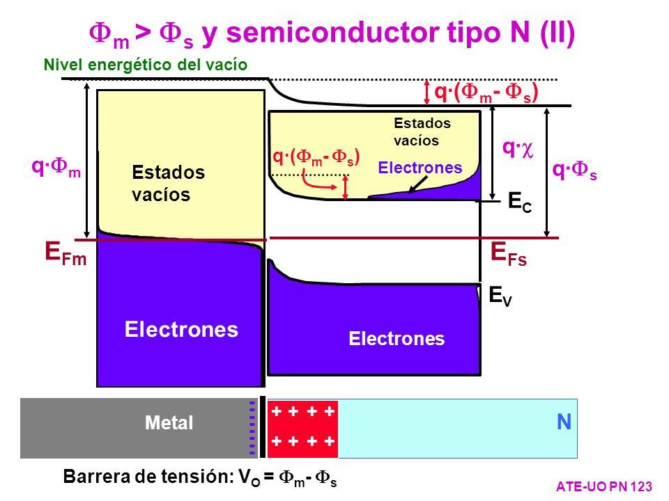 Fm > Fs y semiconductor tipo N (II)