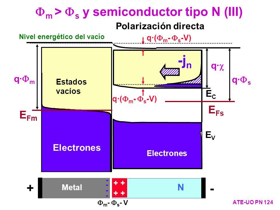 Fm > Fs y semiconductor tipo N (III)