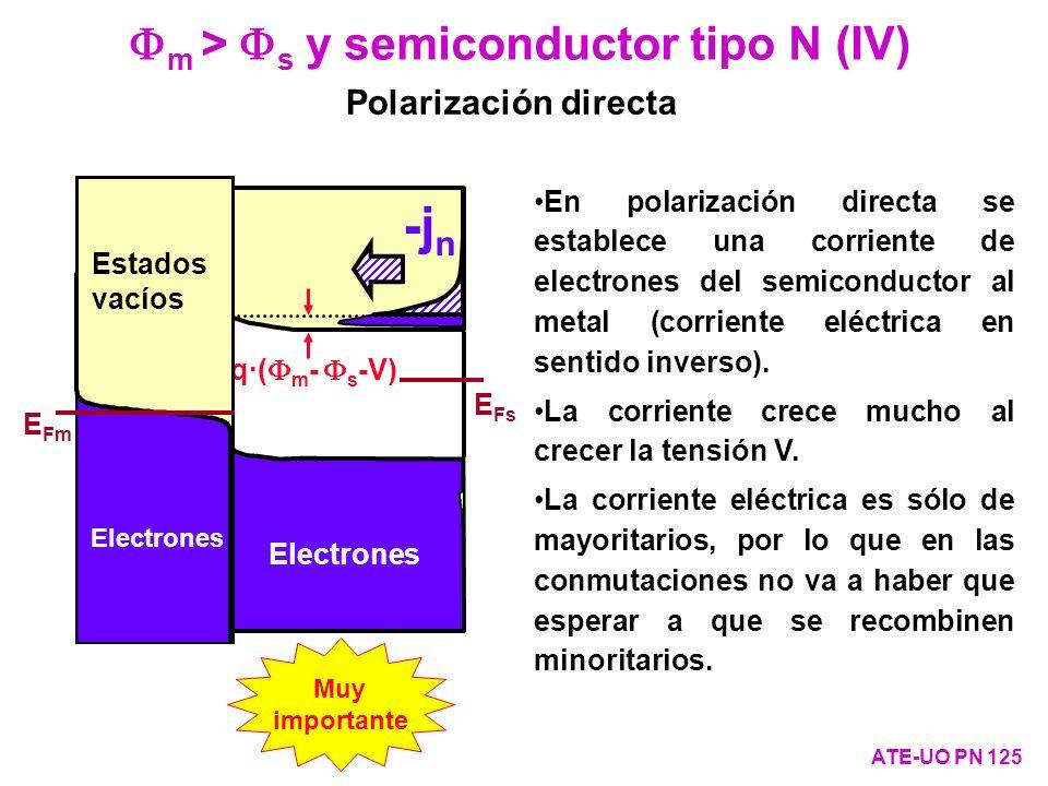 Fm > Fs y semiconductor tipo N (IV)