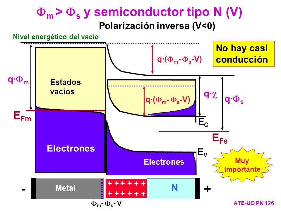 Fm > Fs y semiconductor tipo N (V)