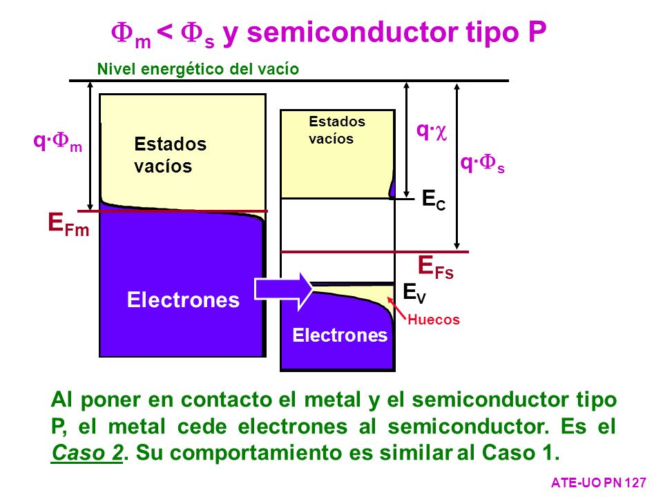 Fm < Fs y semiconductor tipo P