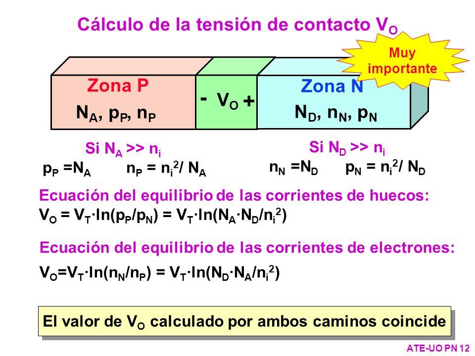 Cálculo de la tensión de contacto VO