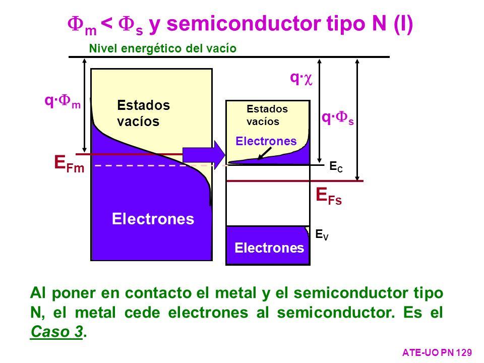 Fm < Fs y semiconductor tipo N (I)