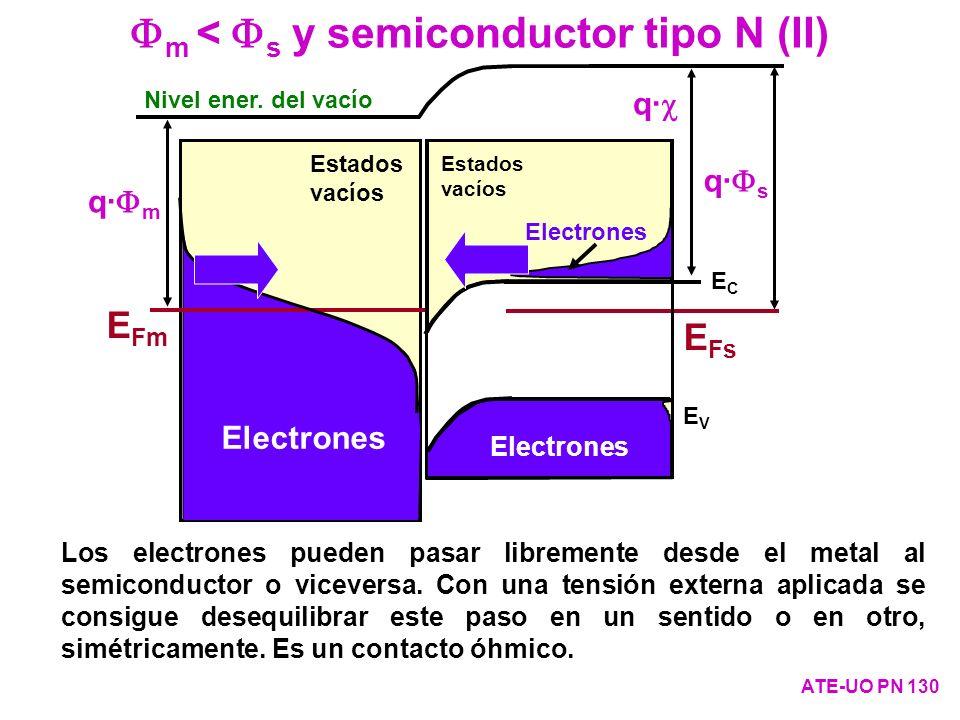 Fm < Fs y semiconductor tipo N (II)