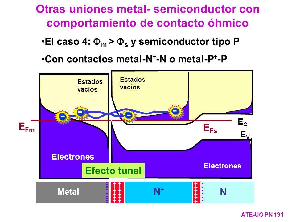 Otras uniones metal- semiconductor con comportamiento de contacto óhmico