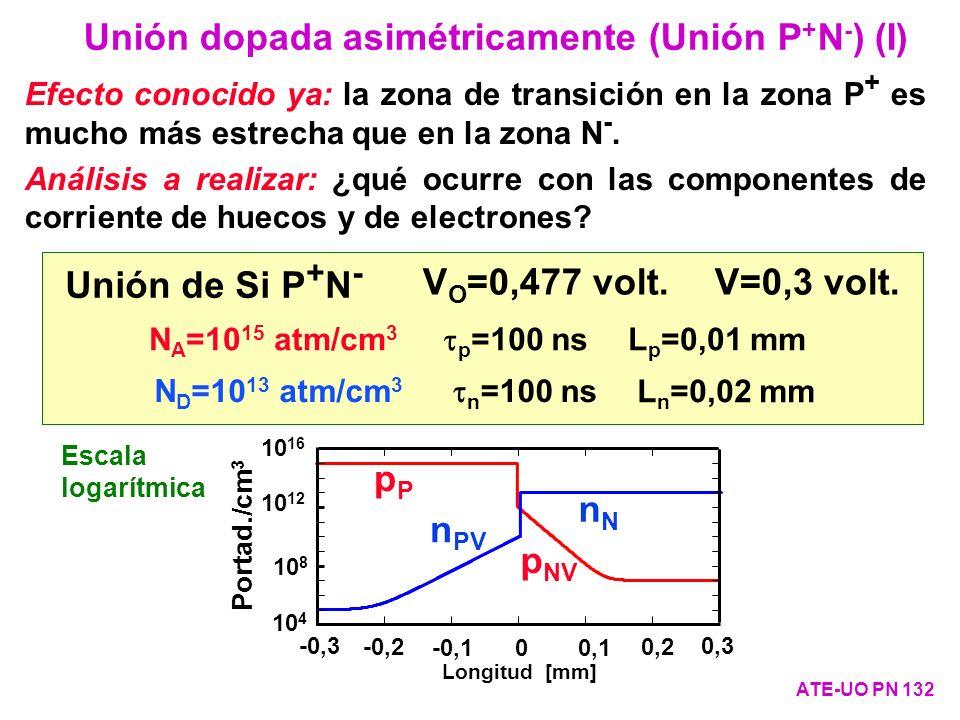 Unión dopada asimétricamente (Unión P+N-) (I)