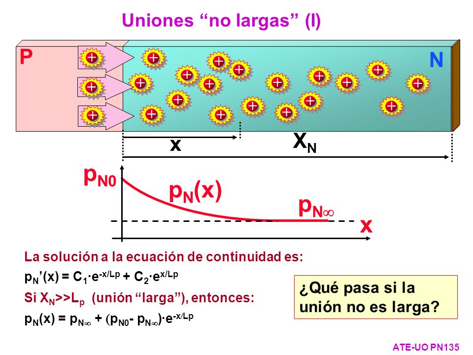 Uniones no largas (I)