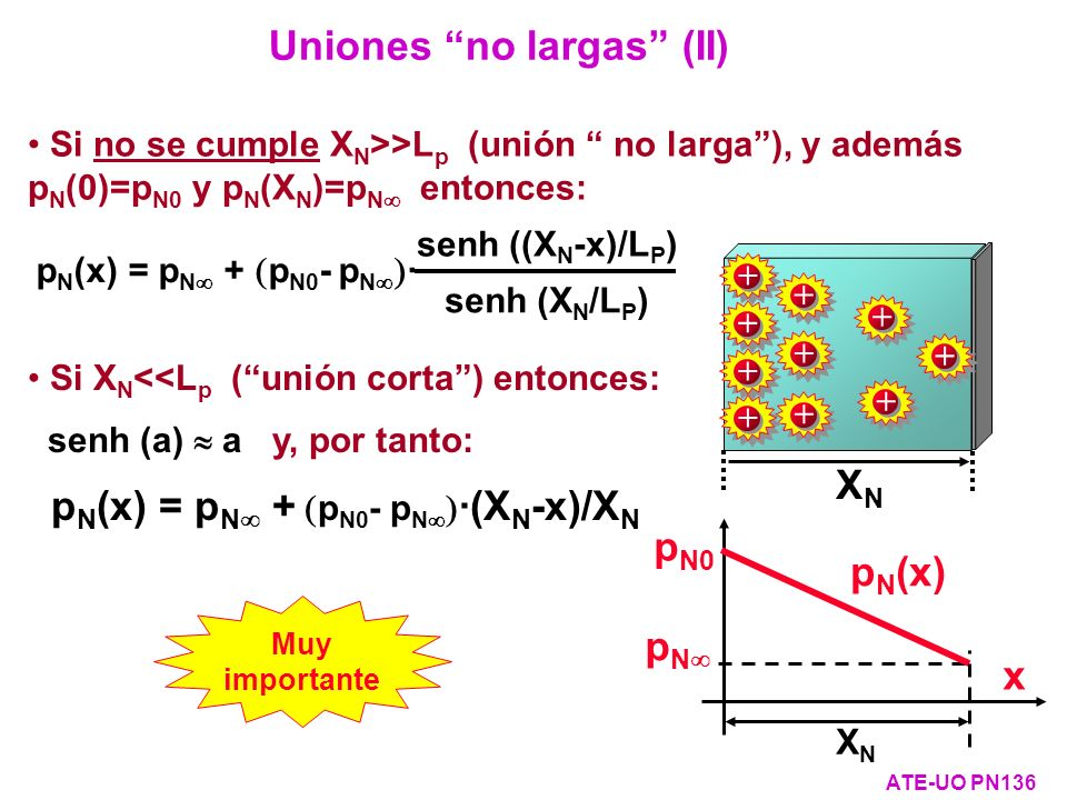 Uniones no largas (II)