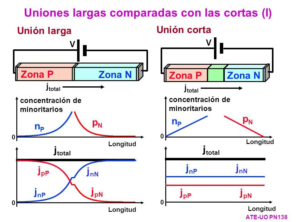 Uniones largas comparadas con las cortas (I)