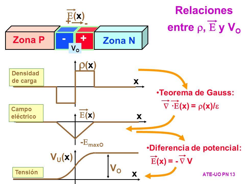 Relaciones entre r, E y VO Teorema de Gauss: ·E(x) = (x)/e