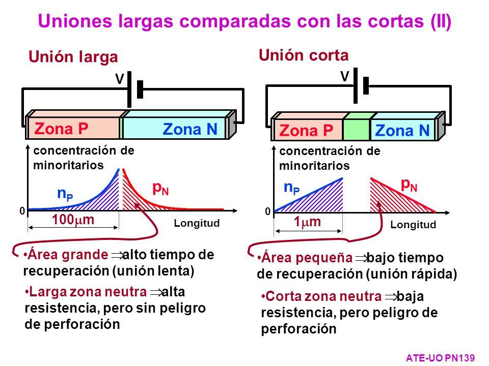 Uniones largas comparadas con las cortas (II)