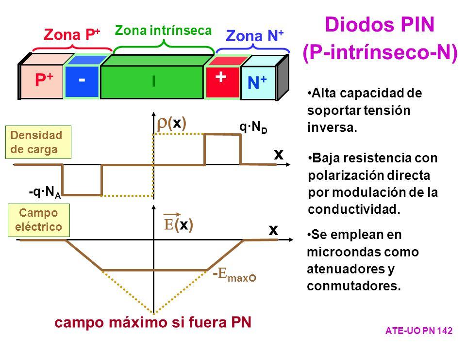 Diodos PIN (P-intrínseco-N)