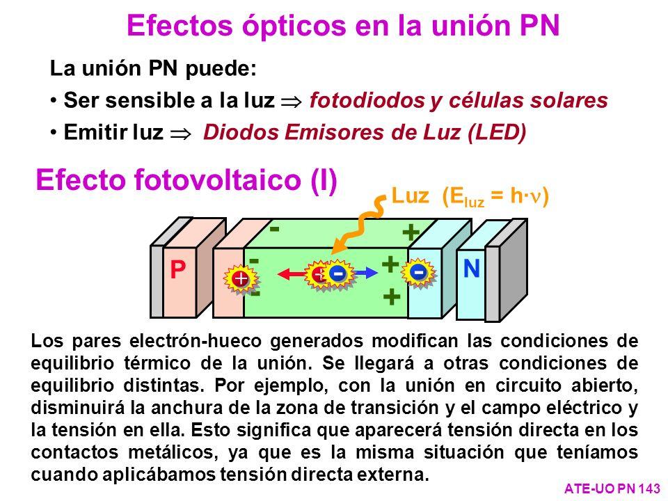 + - Efectos ópticos en la unión PN Efecto fotovoltaico (I) - - - P N