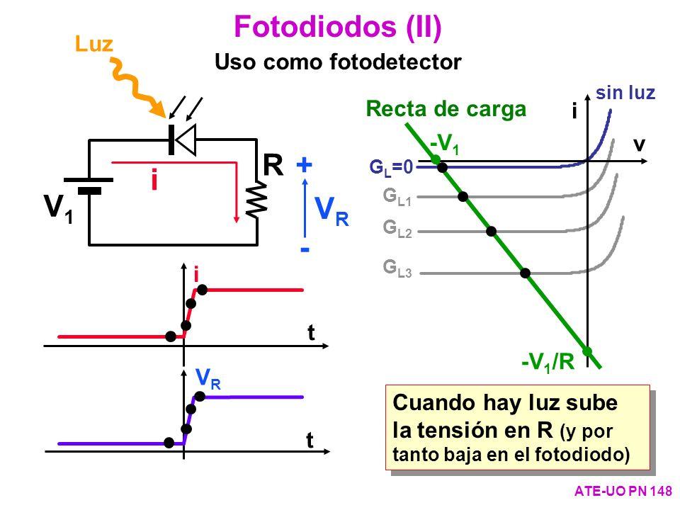 Fotodiodos (II) V1 R i VR + - Uso como fotodetector Luz Recta de carga
