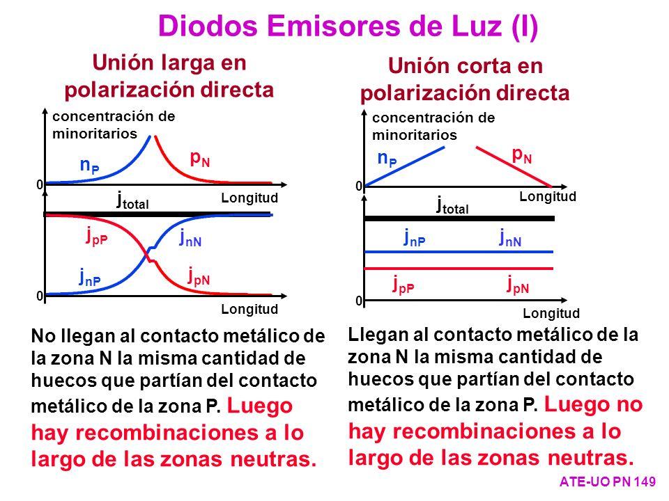Diodos Emisores de Luz (I)