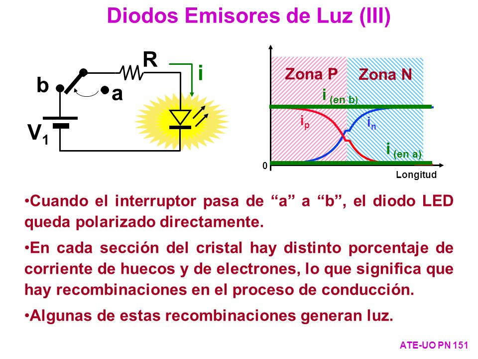 Diodos Emisores de Luz (III)