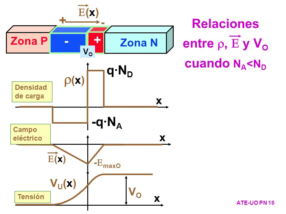 Relaciones entre r, E y VO cuando NA<ND