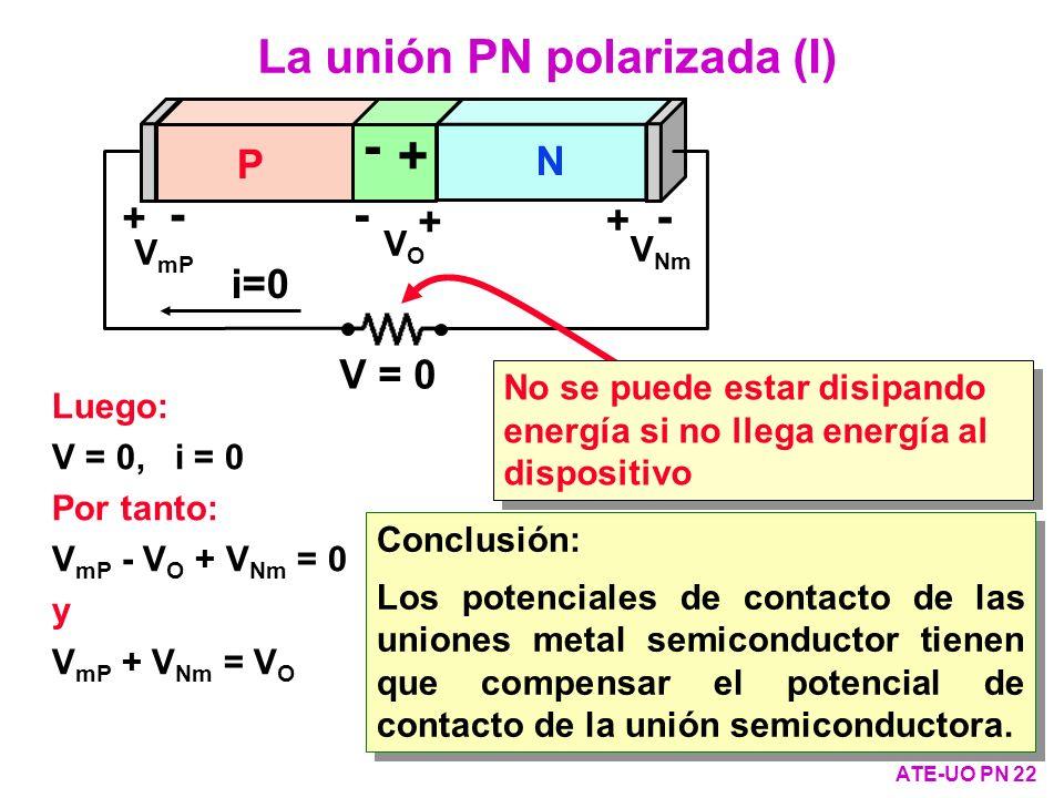 + - La unión PN polarizada (I) - - P N + + i=0 V = 0 VO VmP VNm