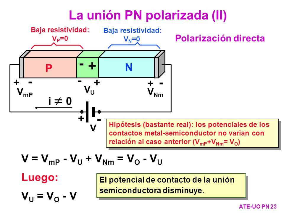 + - La unión PN polarizada (II) - - - P N + + i  0 +