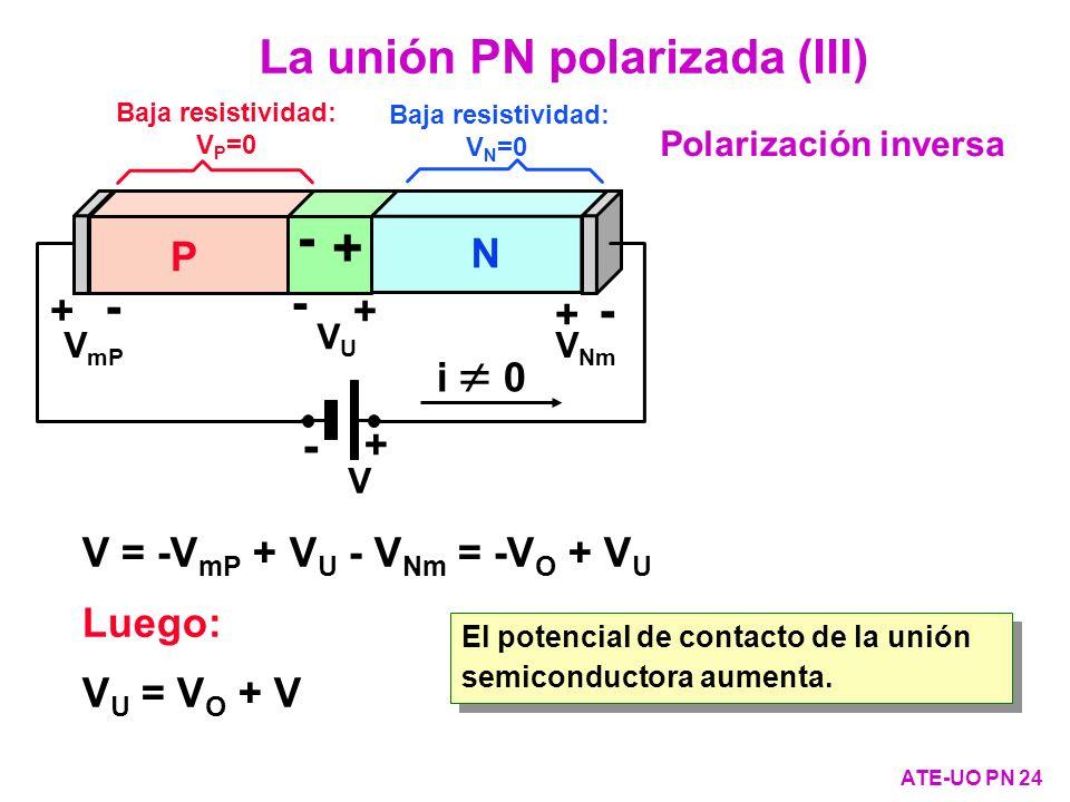 + - La unión PN polarizada (III) - - - P N + + i  0 +