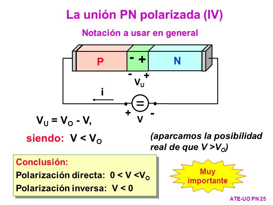 = + - La unión PN polarizada (IV) - P N i + VU = VO - V,