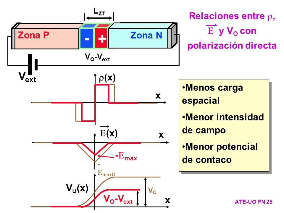 Relaciones entre r, E y VO con polarización directa