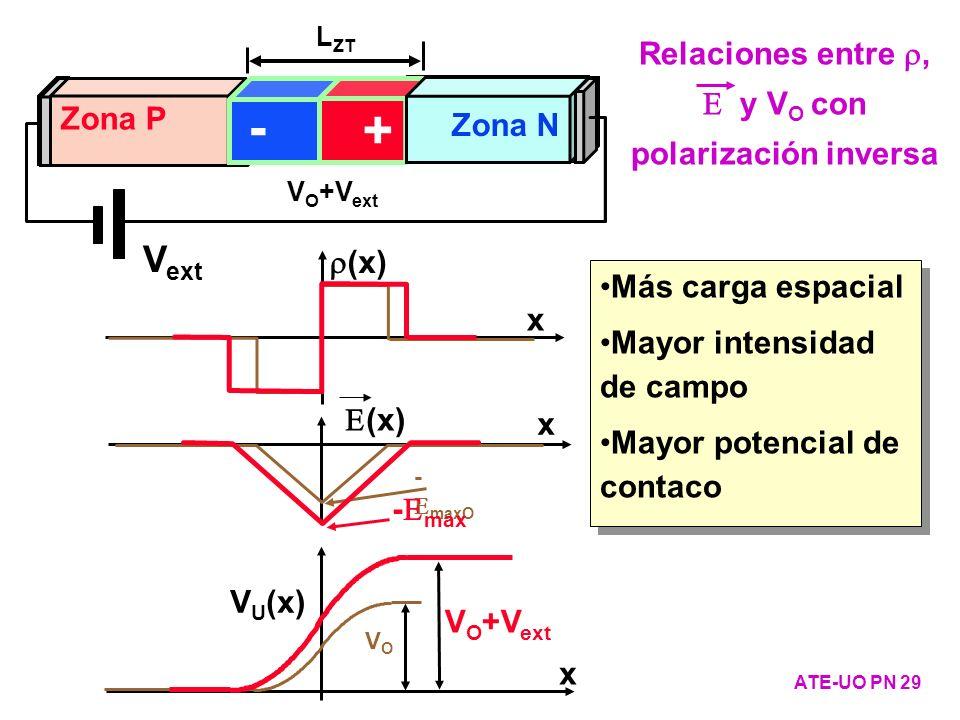 Relaciones entre r, E y VO con polarización inversa