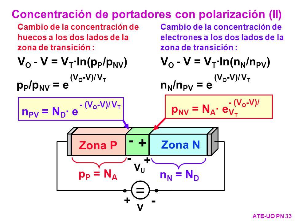 Concentración de portadores con polarización (II)