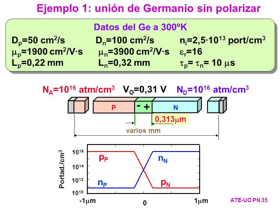 Ejemplo 1: unión de Germanio sin polarizar